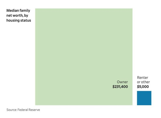 Median family net worth, by housing status
