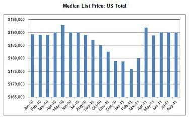 REALTOR.com Real Estate Trends: August 2011 (DATA)