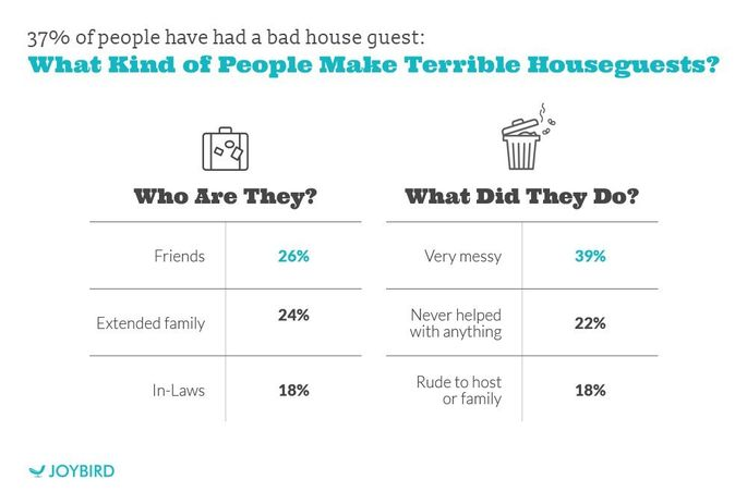Bad houseguests, explained
