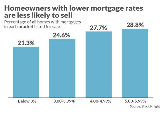Turns out, homeowners with lower mortgages rates are less likely to sell.