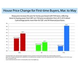 Borrowers With Cheaper FHA Mortgages Buy Pricier Homes