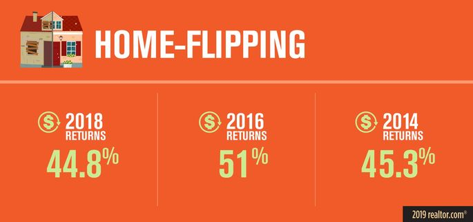 Home-flipping