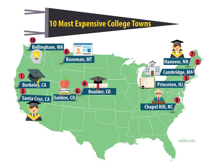 10 Most Expensive College Towns