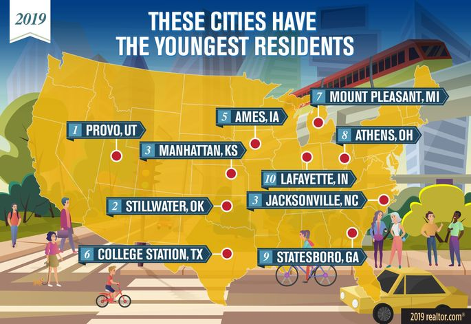 Youngest Cities