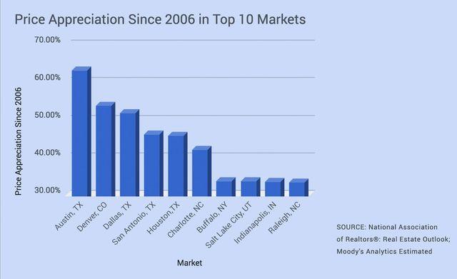 Price appreciation since 2006