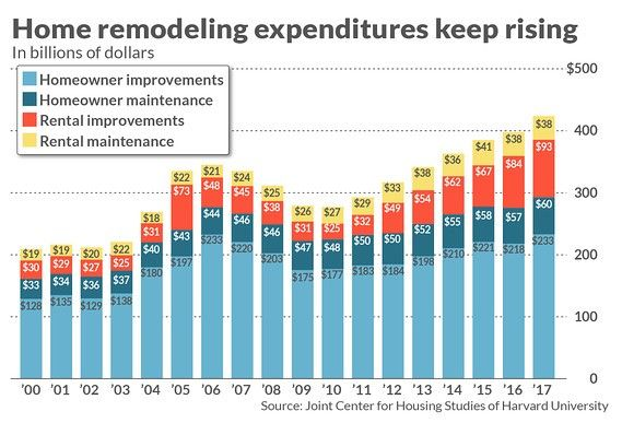 A look at rising home remodeling expenditures.