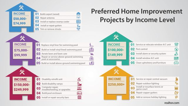 Projects based on income level