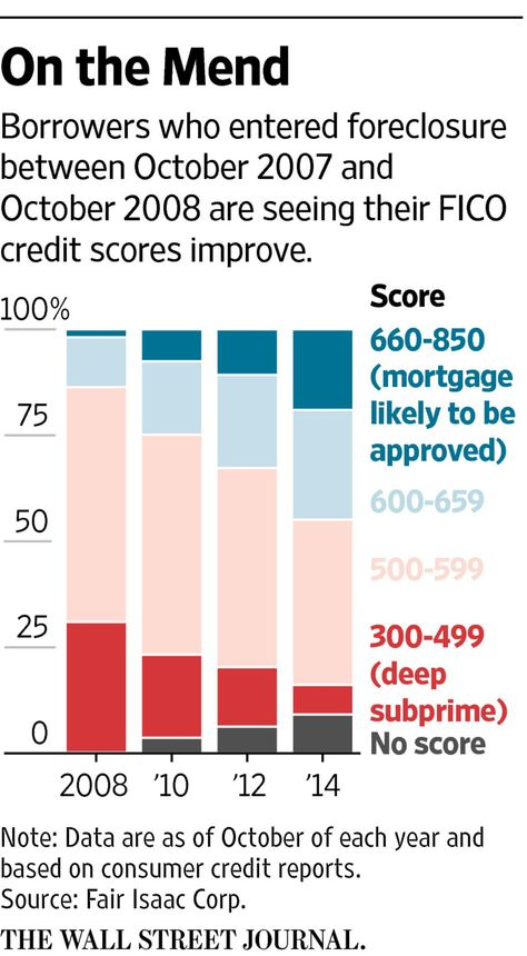 Graphic: Homeowners see their credit improve years after foreclosure