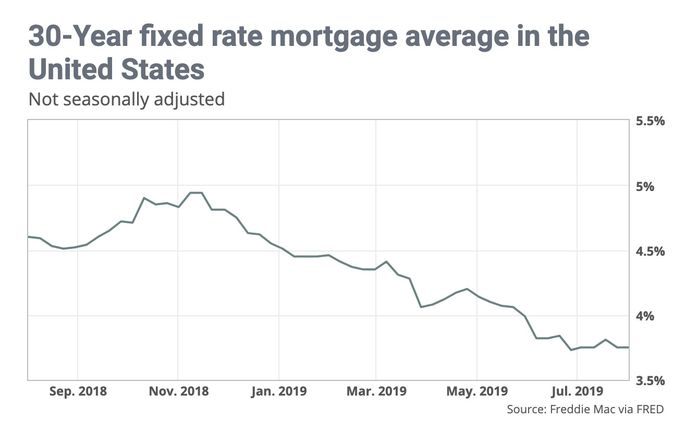 mortgage rates for 8/1/19