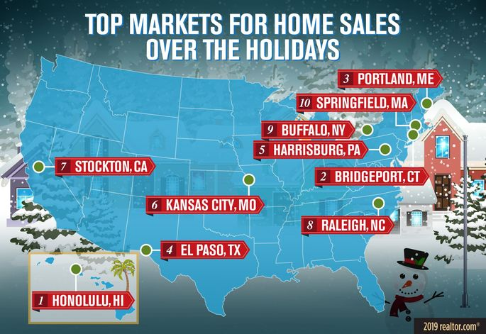 Top markets for holiday home sales
