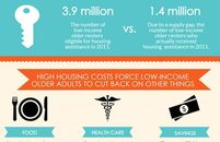 Infographic: Housing America's Older Adults