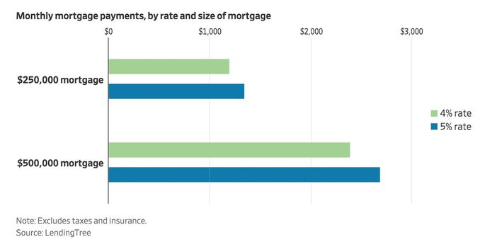 Comparing monthly mortgage payments, by rate and size of mortgage