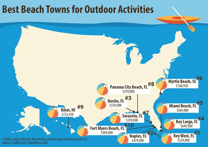Want A Beach Home This Summer Better Get Started Now Realtorcom - Florida towns map