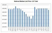 REALTOR.com December 2011 Real Estate Trends (DATA)