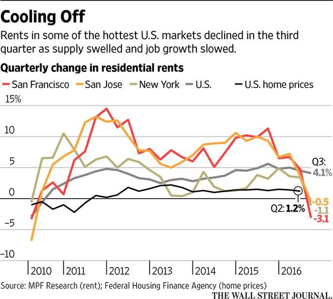 Graphic: rents cooling in the hottest U.S. markets