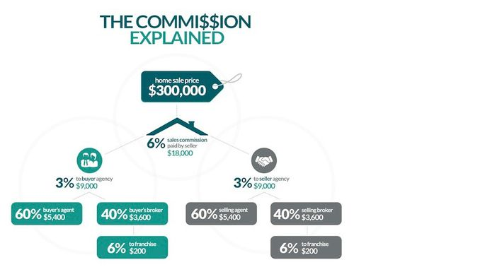 What Is A Real Estate Commission And Who Pays Realtor