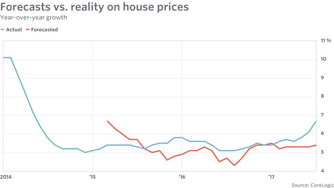 Forecasts vs. reality on house prices