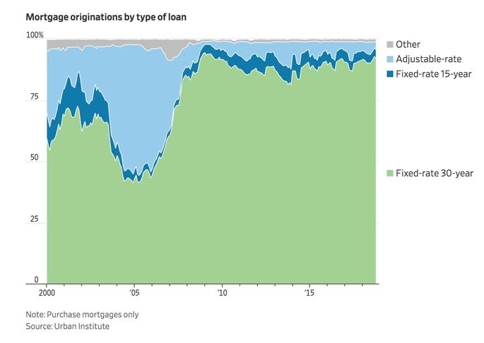 Mortgage originations by type of loan