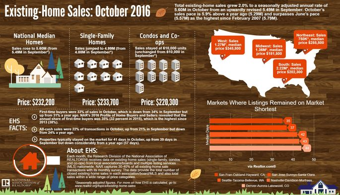 The graphic breaks down sales of previously been lived in homes in October.