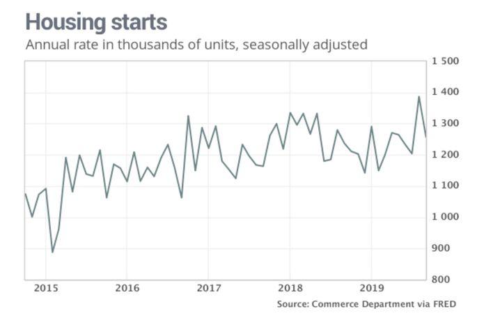 Graphic: housing starts