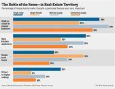 A Gender Gap in Real Estate