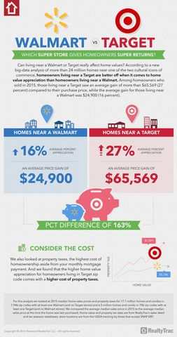 It pays to live near a Target instead of a Wal-Mart when selling your house, according to RealtyTrac.