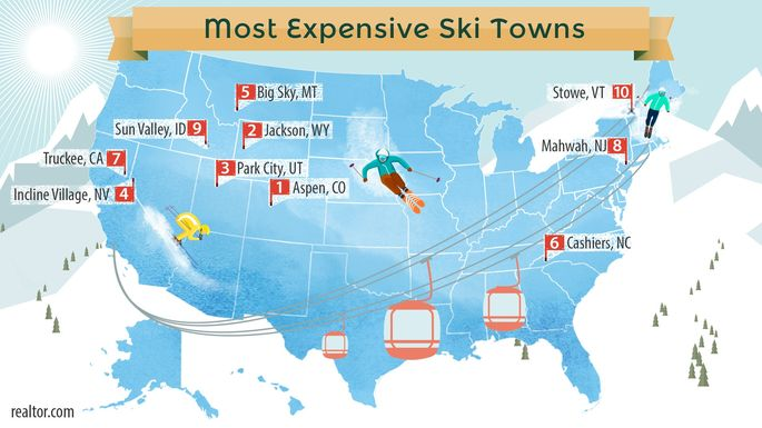 Most expensive ski towns
