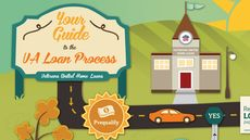 The Road Home: A Look at the VA Loan Process (Infographic)