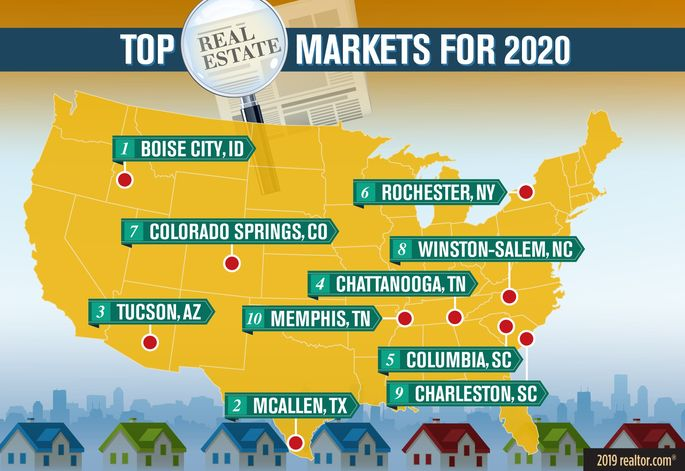 Top markets for 2020
