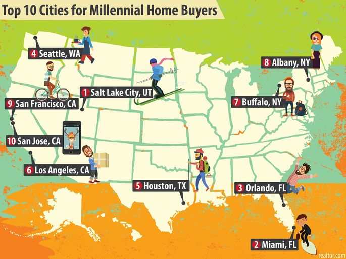 Best Cities For Millennials 2020 Millennial Magnets: The Top 10 Cities Young People Want to Be In