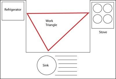 The kitchen work triangle is believed to bring functionality to the forefront.