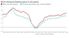 Rents Rise at Hottest Pace in Six Years