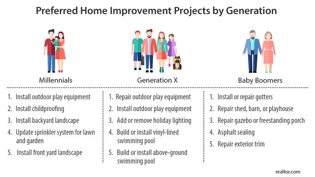 Improvements based on age of homeowner