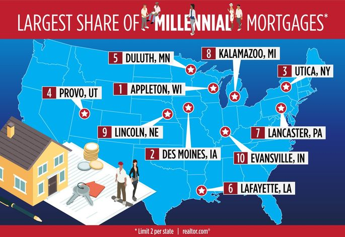 Largest share of millennial mortgages