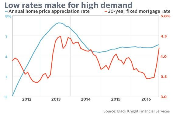 Low mortgage rates, high buyer demand