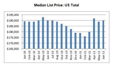 REALTOR.com Real Estate Trends – June 2011 (DATA)