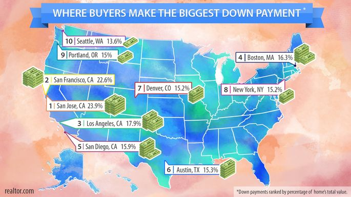 Where to find the biggest down payments