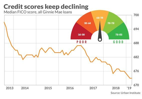 Credit scores keep declining