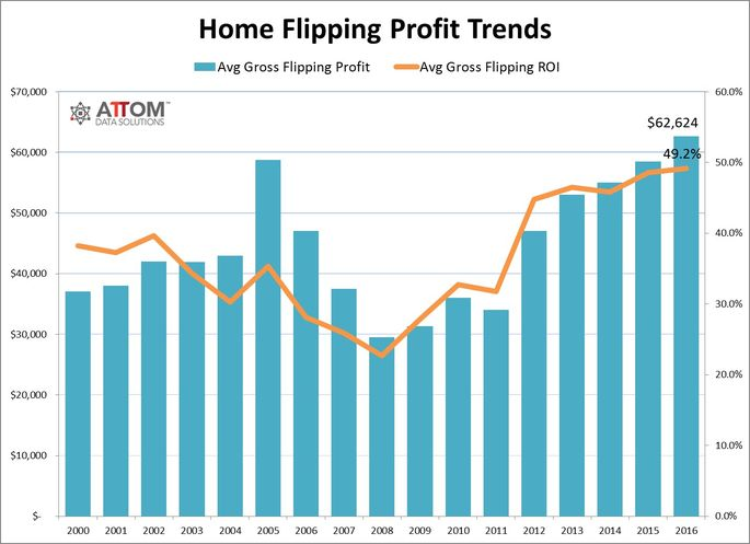 Home_Flipping_Profits_Trend