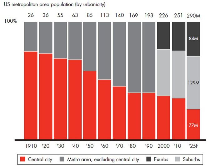 Sources: Demographic Trends in the 20th Century; US Census Bureau; Bain Macro Trends Group analysis, 2016