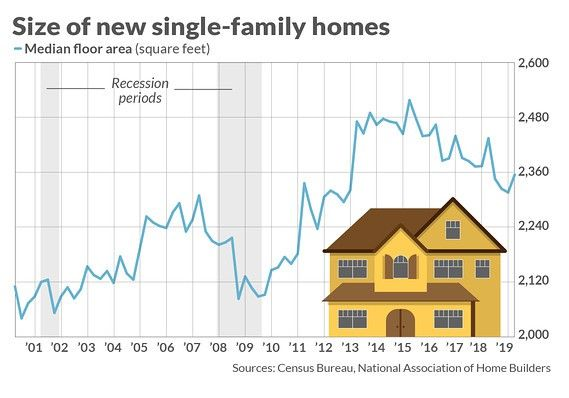 New-home size over the years