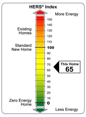 The HERS Index measures the energy efficiency of a house.