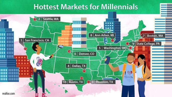 Hottest markets for millennials