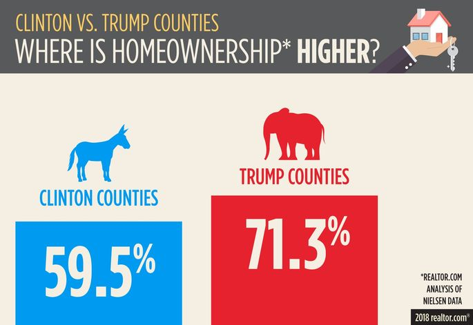 Where is homeownership higher?