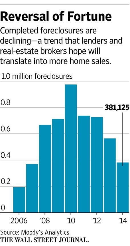 Graphic: Completed foreclosures are declining