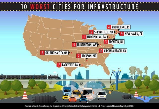 Worst Cities for Infrastructure