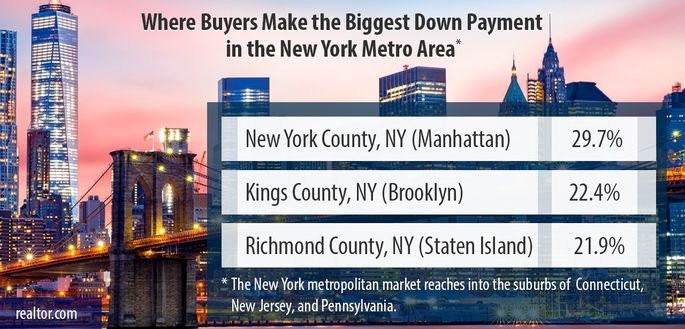 Where buyers make the biggest down payment in the New York Metro Area