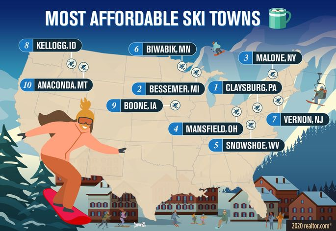 Most affordable ski towns