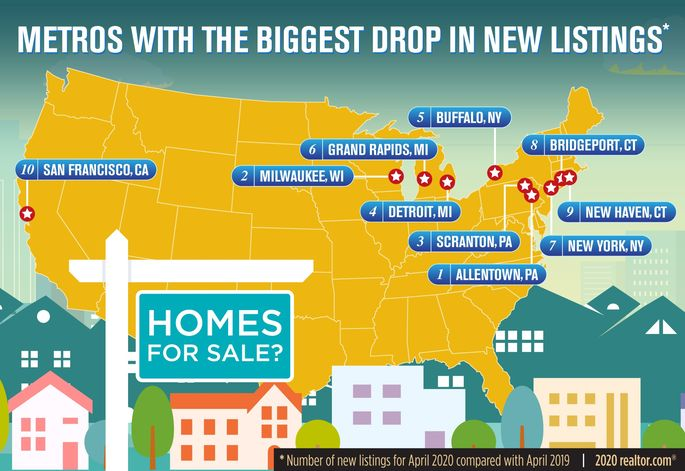 Metros With the Biggest Drop in New Listings