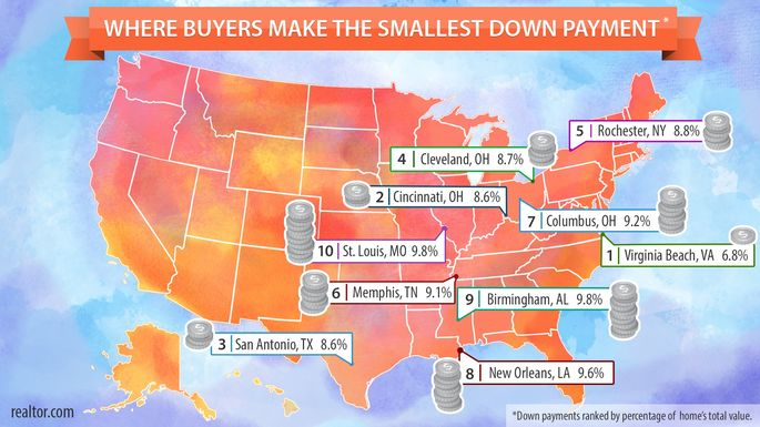 Where to find the smallest down payments
